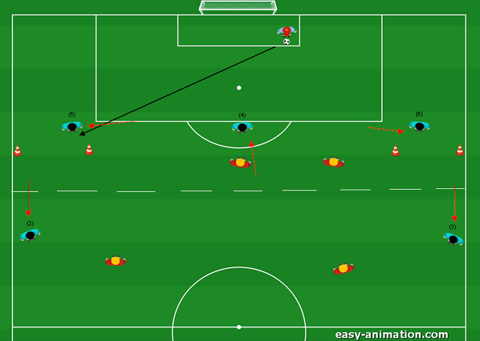 Es. Difensiva Uscire dal pressing ultraoffensivo giocando palla a terra