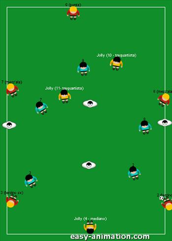 Gioco di posizione 5v5+3Jolly Modulo 4-3-2-1