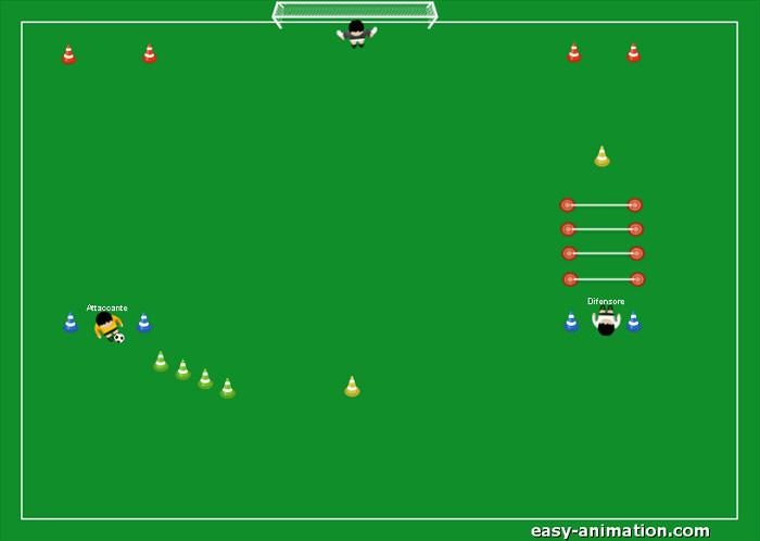 Situaz. di gioco 1v1 con parte coordinativa