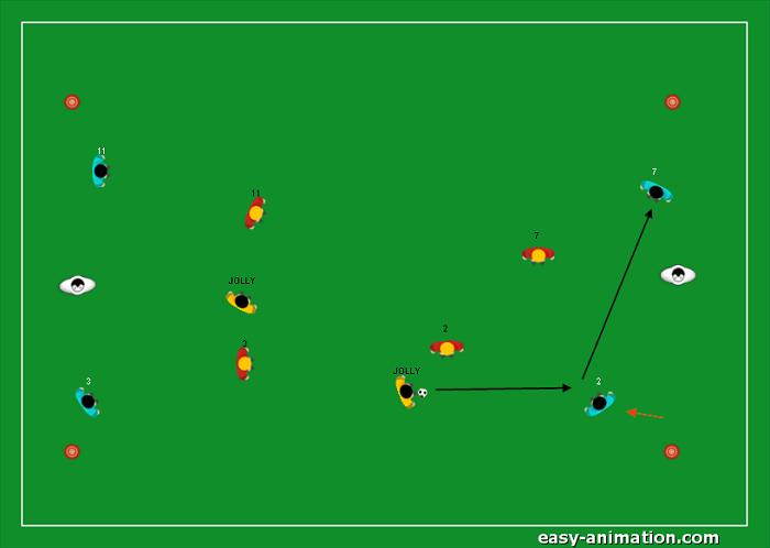 Gioco di posizione 4v4 2 Jolly Modulo 4-2-3-1(2)