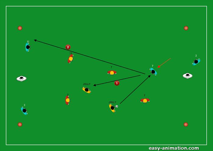 Gioco di posizione 4v4 2 Jolly Modulo 4-2-3-1(5)