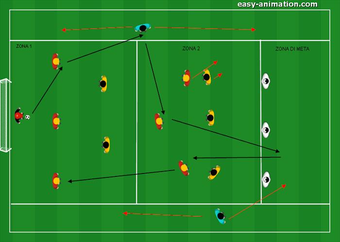 Es. Posizionale Giocatori Zonati Modulo 3-5-2 Ampiezza-Profondità
