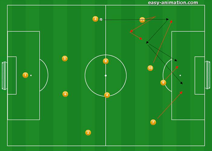 4-4-2 Sviluppi in fase Offensiva 2