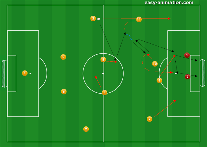 4-4-2 Sviluppi in fase Offensiva 3