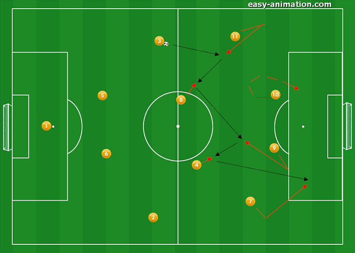 4-4-2 Sviluppi in fase Offensiva 5
