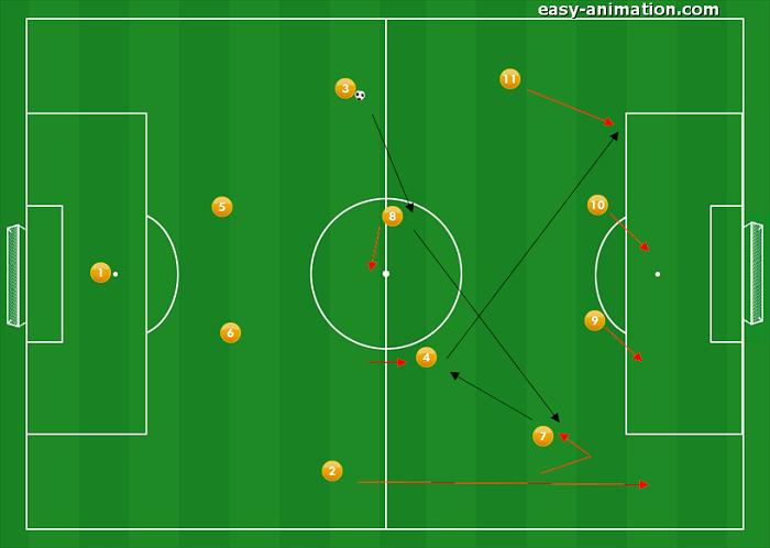 4-4-2 Sviluppi in fase Offensiva 6