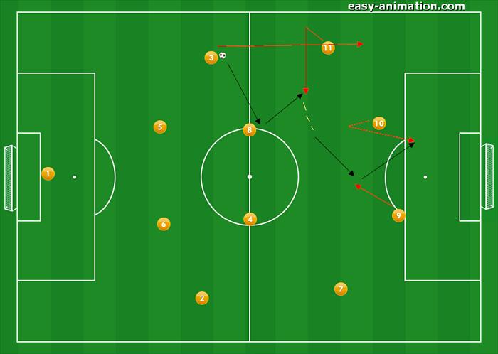 4-4-2 Sviluppi in fase Offensiva 7