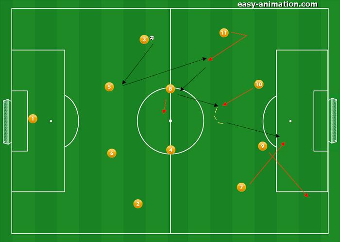 4-4-2 Sviluppi in fase Offensiva 8(2)