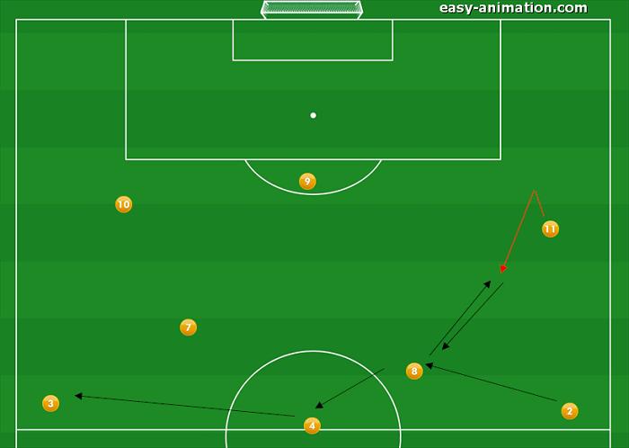 4-3-3 Sviluppi in Fase Offensiva standard
