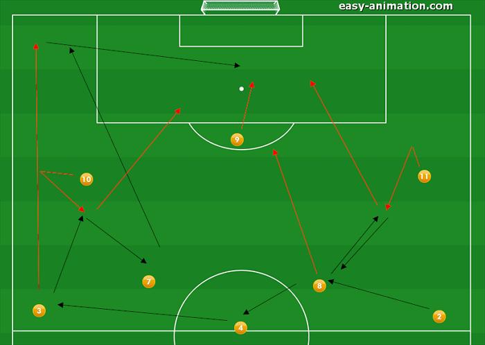 4-3-3 Sviluppi in Fase Offensiva