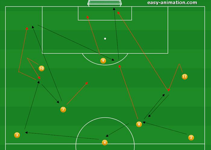 4-3-3 Sviluppi in Fase Offensiva(2 bis)