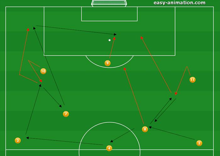 4-3-3 Sviluppi in Fase Offensiva(2)