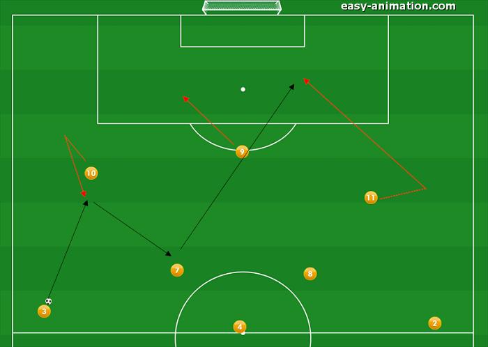 4-3-3 Sviluppi in Fase Offensiva(3)