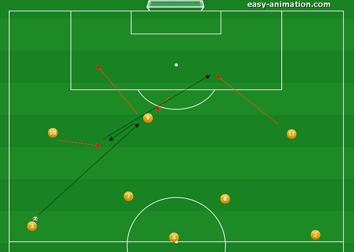 4-3-3 Sviluppi in Fase Offensiva(4)