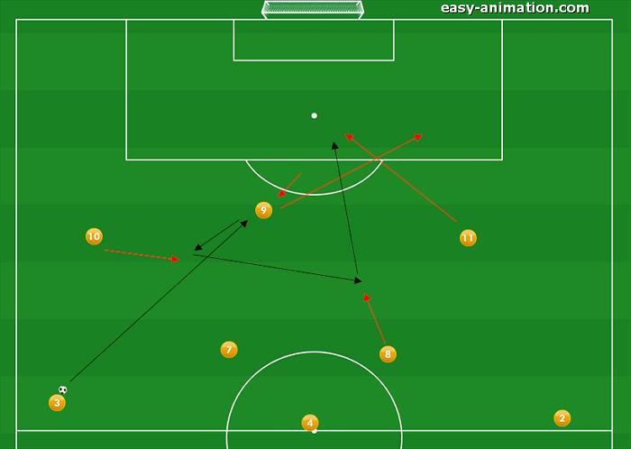 4-3-3 Sviluppi in Fase Offensiva(5)