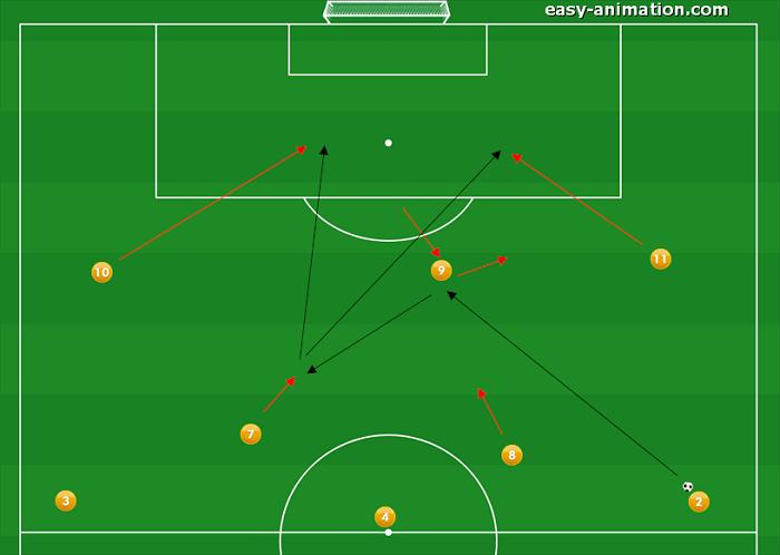 4-3-3 Sviluppi in Fase Offensiva(6)