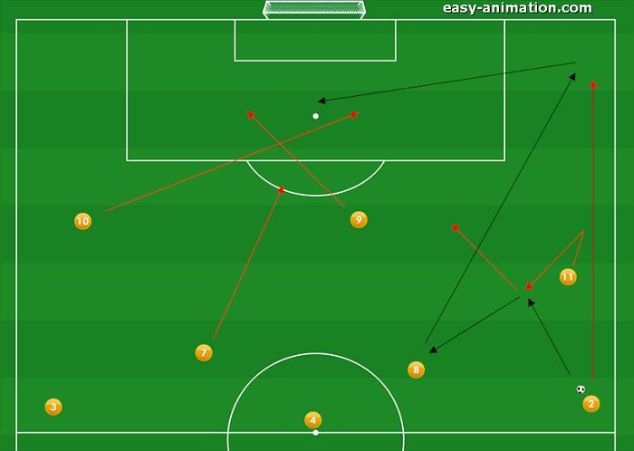 4-3-3 Sviluppi in Fase Offensiva(7)