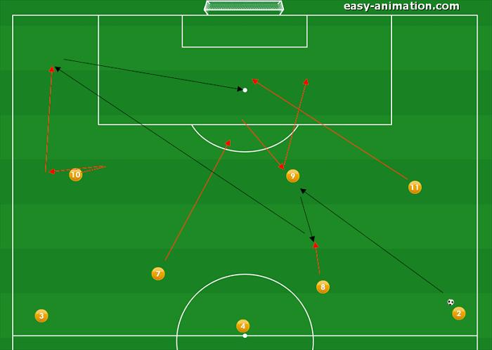 4-3-3 Sviluppi in Fase Offensiva(8)