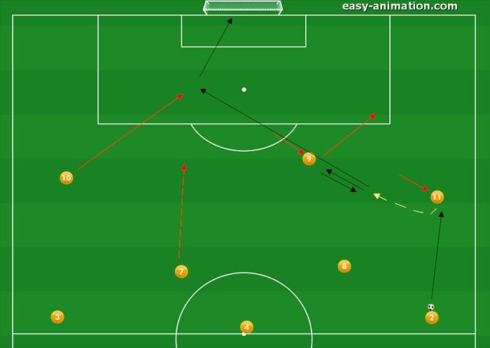 4-3-3 Sviluppi in Fase Offensiva(9)