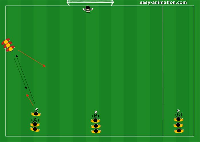 Es. Difensiva dall 1v1 al 3v1