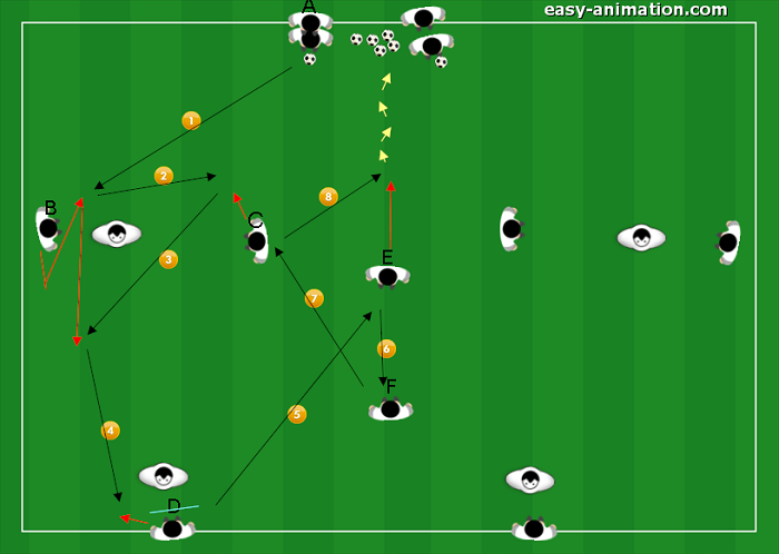 Sequenze di gioco nel sistema di gioco Diego