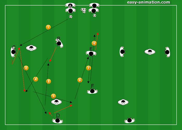 Sequenze di gioco nel sistema di gioco Diego(2)