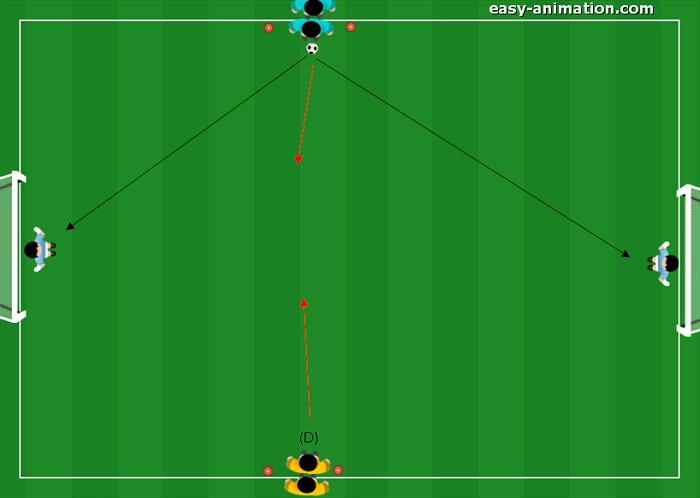 Esercitazione Difensiva 1v1 portieri