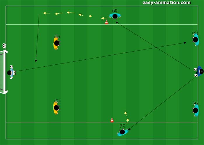 Esercitazione Difensiva dal 2v2 al 2v3