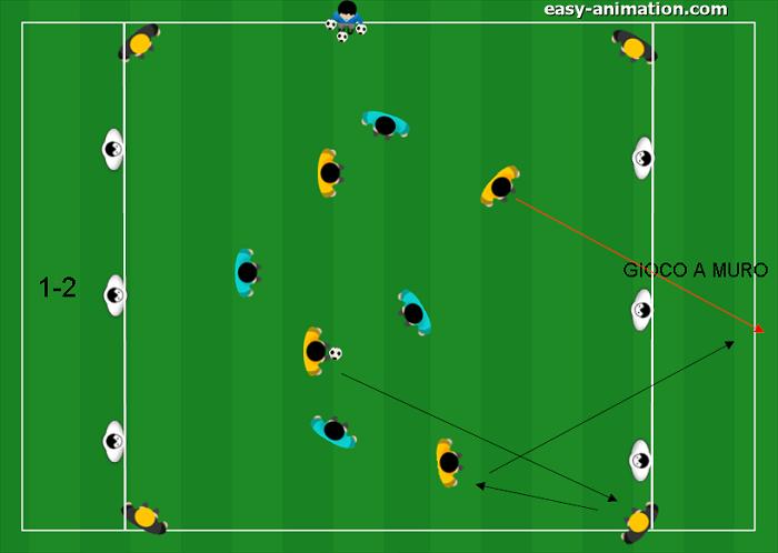 Possesso finalizzato all'attacco dello spazio 1-2 e gioco a muro(2)
