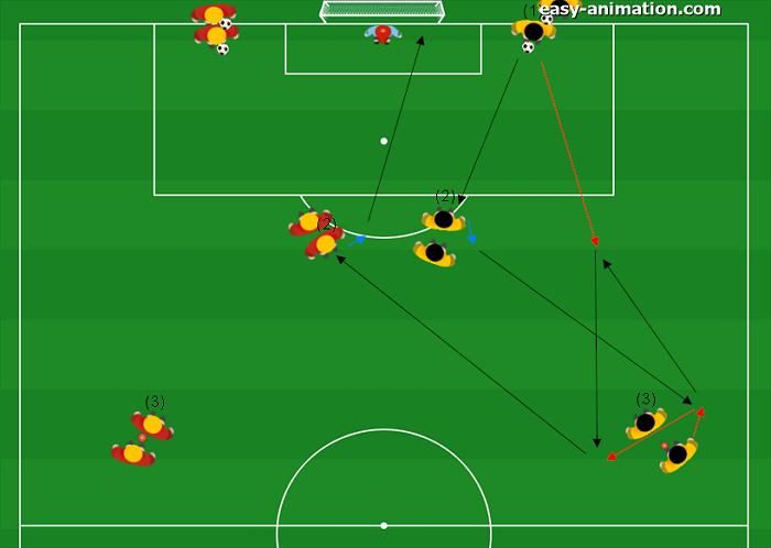 Atletico Madrid Sequenze di passaggi e tiro in porta(3)