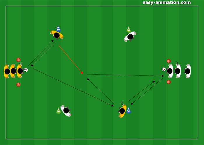 Lavoro Tecnico Trasmissione a 1 tocco palla avanti indietro avanti(2)