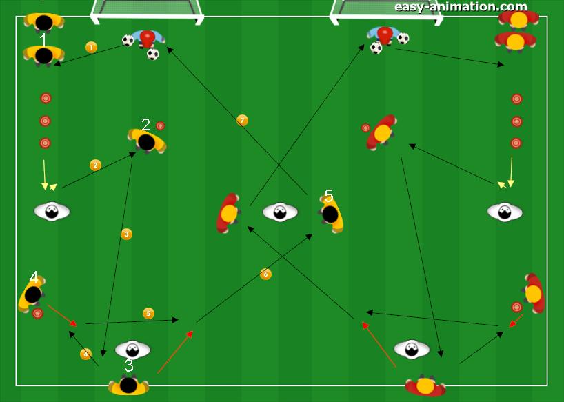 Attivazione Tecnica Trasmissione Ricezione Guida della palla