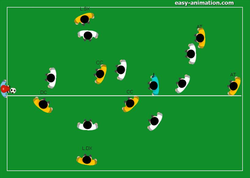 Possesso di Posizione Creare superiorità numerica nella metà campo con palla e cambio gioco
