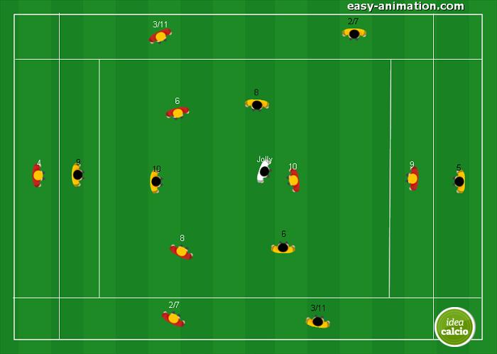 Possesso Palla Muovere palla in Ampiezza e Profondità Mourinho